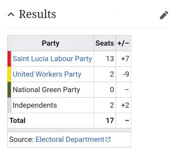 At the General Elections in St Lucia on Monday, July 26, 2021, St Lucia Labour Party (SLP) made a massive victory by gaining 13 seats out of 17. Photo: Provided