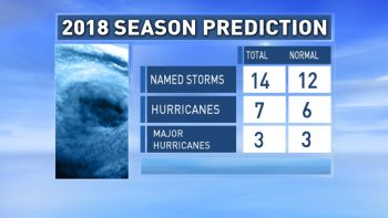 The Colorado State University (CSU) Tropical Meteorology Project (TMP) released their forecast on April 5, 2018 signaling that this year's Atlantic hurricane season will be slightly above average with 14 named storms and seven (7) hurricanes. Photo: GIS