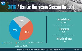 Hurricane season probability and numbers of named storms. Photo: NOAA