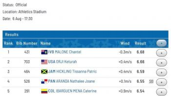"""Chantel E. Malone leapt 6.68m ( 21'-11"""" ) facing a -0.3 m/s to win gold at the Pan Am Games in Lima, Peru. Photo: Facebook"""