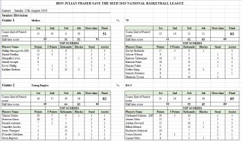 Stats for games played in the Hon Julian Fraser Save the Seed National Basketball League at the Save the Seed Energy Center in Duff's Bottom on Friday, August 30, 2019. Photo: VINO