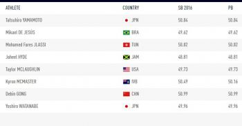 The starting line-up for the Men's 400m Hurdles Final today, July 23, 2016. Photo: watchathletics.com
