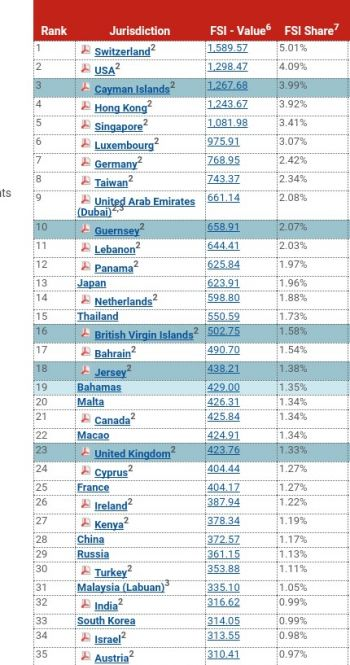 The British Virgin Islands (BVI) has ranked number 16 on the 2018 Global Financial Secrecy Index (FSI) by the Tax Justice Network (TJN). Photo: FSI