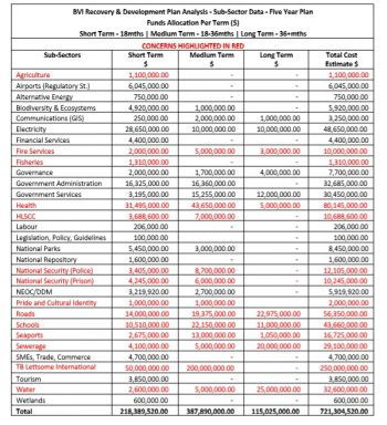 Table: Funds Allocation Table by Sub-Sector. Photo: Provided