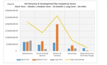 Chart 6: BVI Recovery & Development Plan by Sector. Photo: Provided