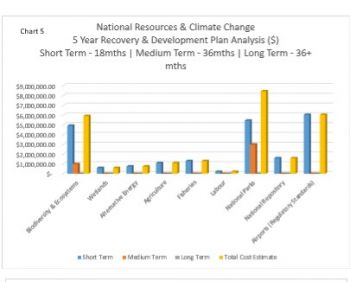 Chart 5: National Resources & Climate Change – 5 Year Recovery & Development Plan Analysis. Photo: Provided