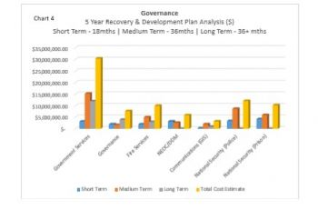 Chart 4: Governance – 5 Year Recovery & Development Plan Analysis. Photo: Provided
