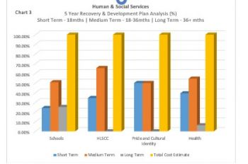 Chart 3: Human & Social Services – 5 Year Recovery & Development Plan Analysis. Photo: Provided