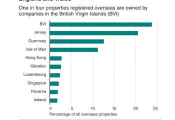 According to the report published on February 13, 2018, 11, 700 firms registered in the VI owns 23,000 properties in the United Kingdom (UK). Photo: BBC