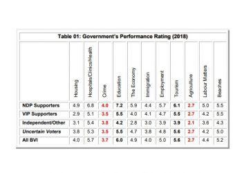 Government's performance ratings as perceived by some 700 voters in the Virgin Islands. Photo: CADRES