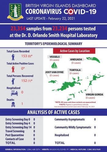The Virgin Islands currently has zero recorded active cases of COVID-19, according to the latest update by Government on February 22, 2021. Photo: Facebook